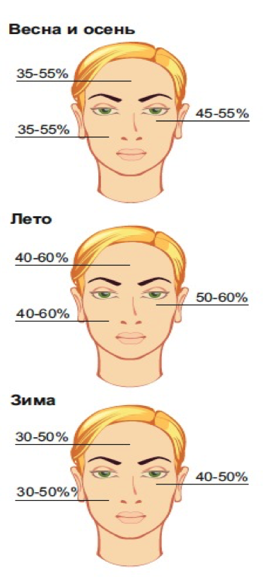 Описание: PCE-SKR6 влагомер кожи